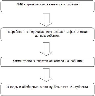 Схематическая структура пресс-релиза